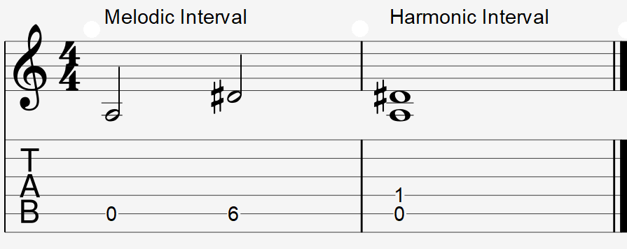 Augmented fourth interval example