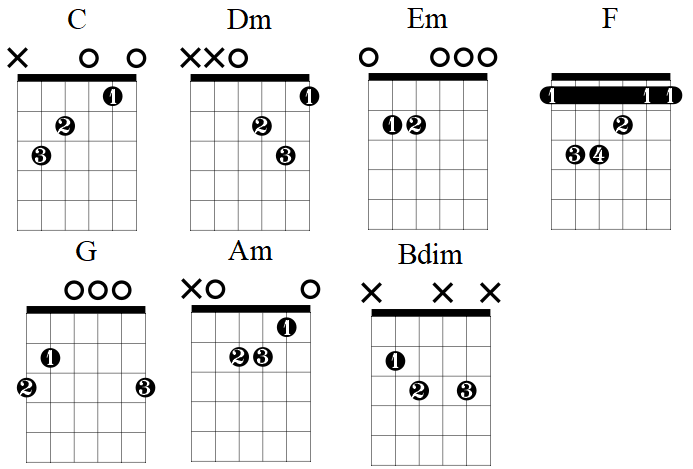 Chords in the C Major Scale