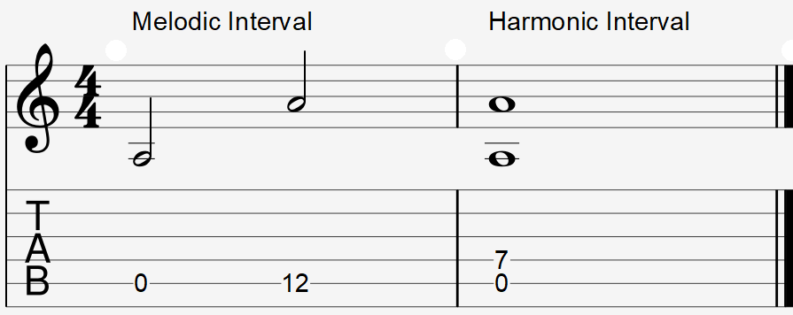 Octave interval example