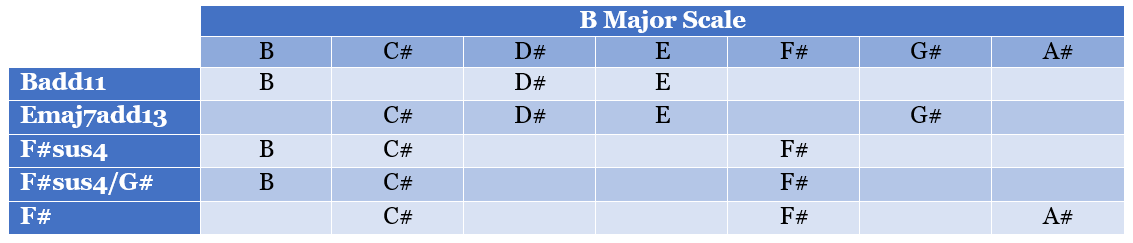 A section chords chart