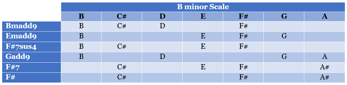 B section chords
