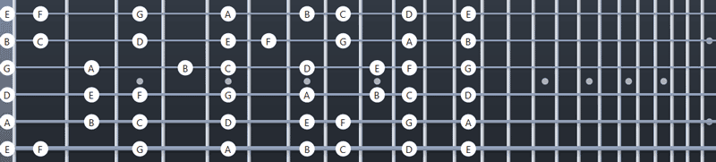 C major fretboard diagram