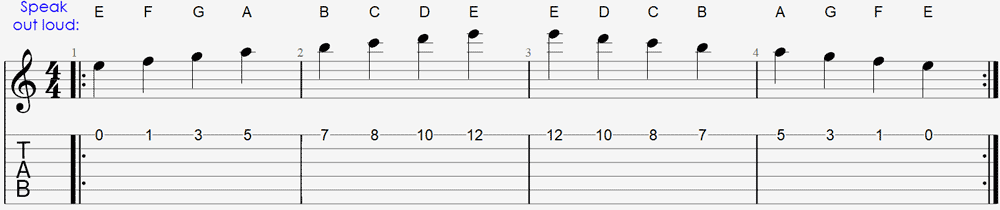 Method 1: Memorizing the notes on the fretboard